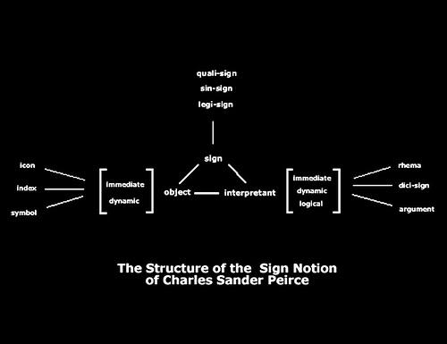A jel peirce-i fogalma