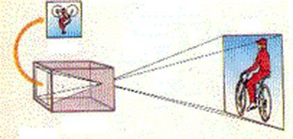 A camera obscura (sötét kamra) működési elve