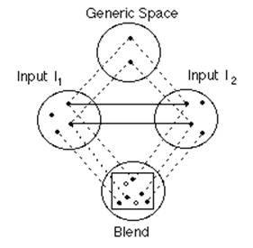 A mentális terek integrációs hálója