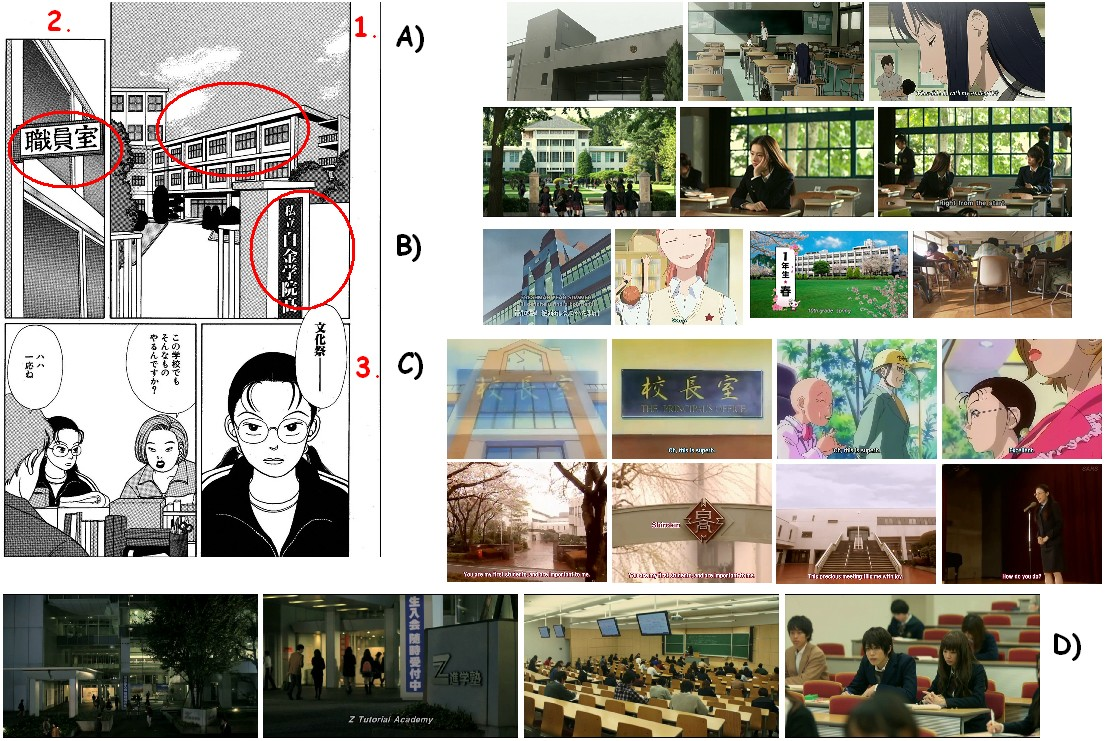 2. ábra: A térmegalapozó beállítások kliséi a képregényben és mozgóképes feldolgozásaiban.