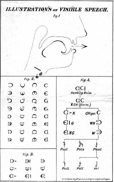 Alexander Melville Bell Látható Beszédét illusztráló kép