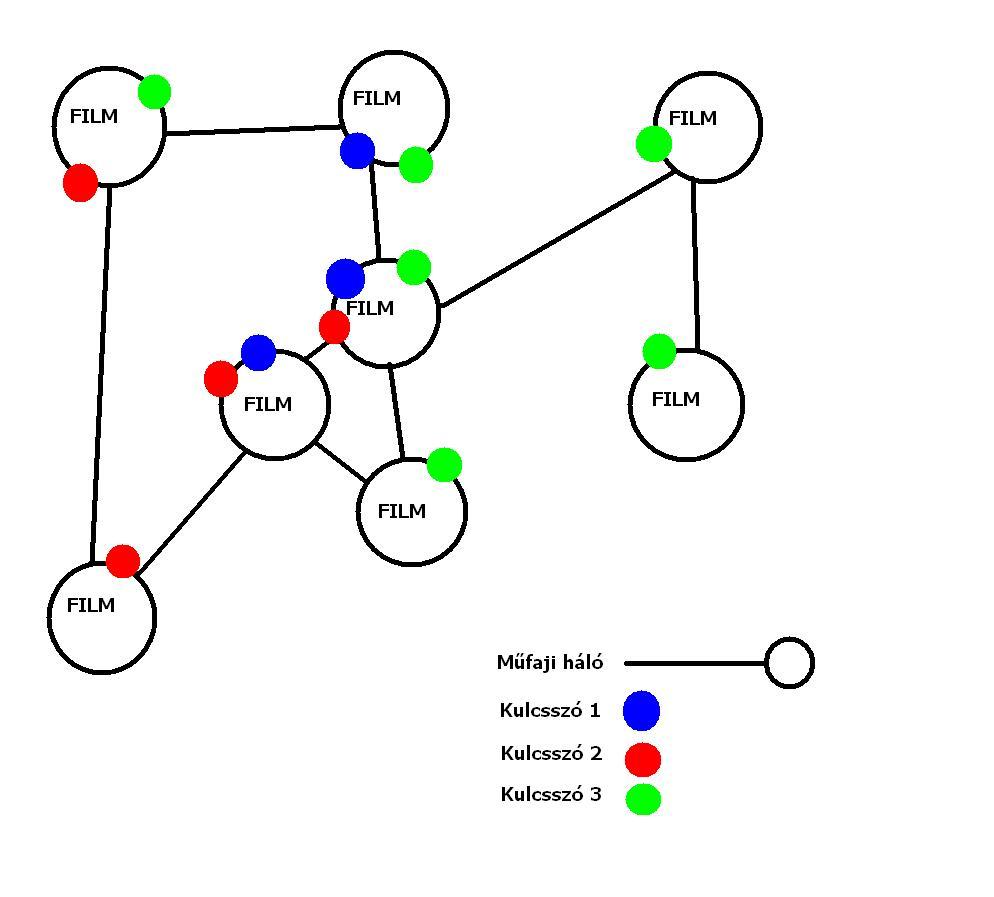 Műfajok hálózatának és kulcsszavak hálózatának egymásra vetítésének sémája.
