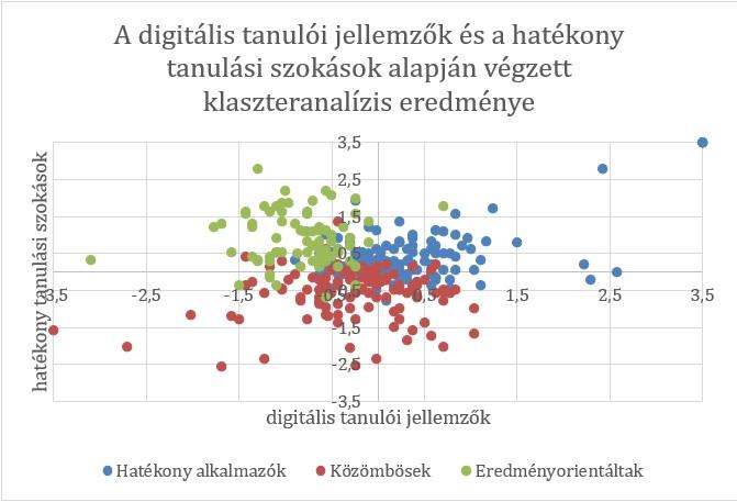 1. ábra: A digitális tanulói jellemzők és a hatékony tanulási szokások alapján végzett klaszteranalízis eredménye