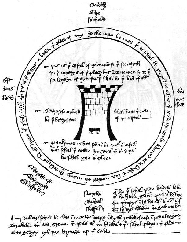 A játéktér rajza a Macro kéziratból, amely a teljes szövegű angol nyelvű drámák legkorábbi írott emléke. Forrás: wikimedia