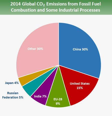 2. ábra A globális széndioxid kibocsátás a kibocsátó országokra leosztva (https://www.epa.gov/ghgemissions/global-greenhouse-gas-emissions-data)
