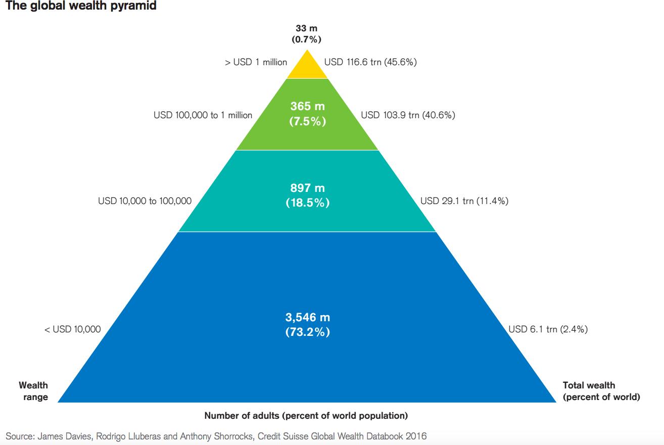 4. ábra A Föld lakosságának a globális erőforrásokból való részesedése (http://uk.businessinsider.com/credit-suisse-wealth-pyramid-2016-11)
