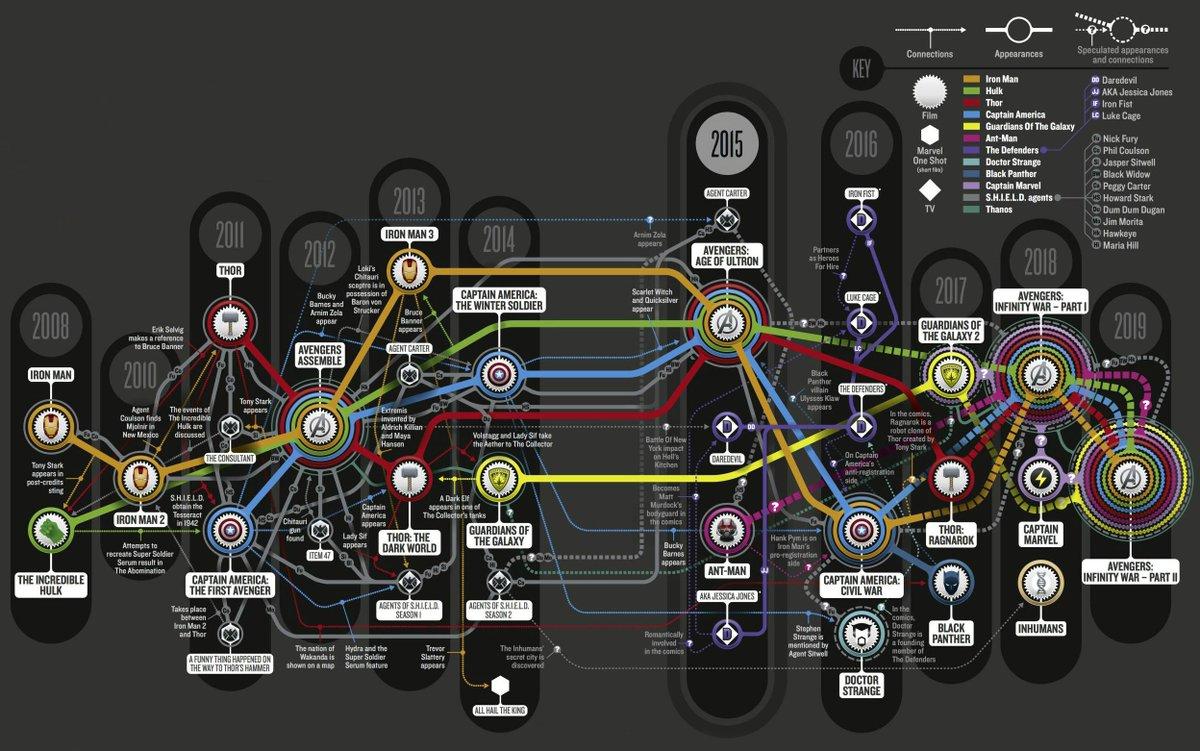Infografika az MCU transzmediális struktúrájáról (forrás: https://marvelmagyarorszag.blog.hu/2018/04/07/bosszuallok-vegtelen-haboru-minden-amit-nem-art-tudni-elotte)