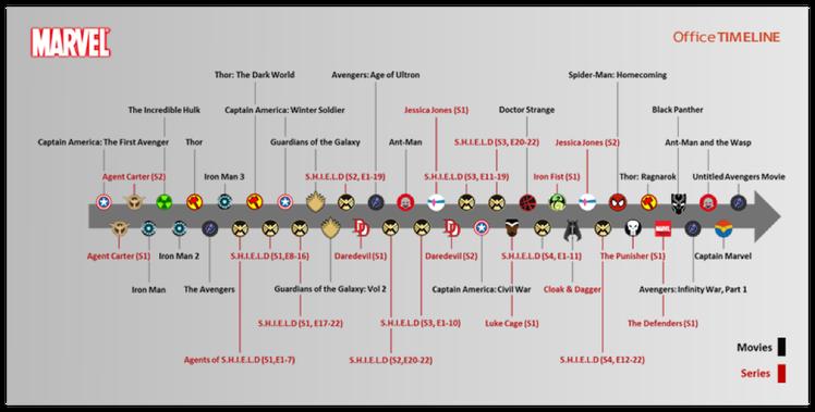 A Marvel produkcióinak idővonala
