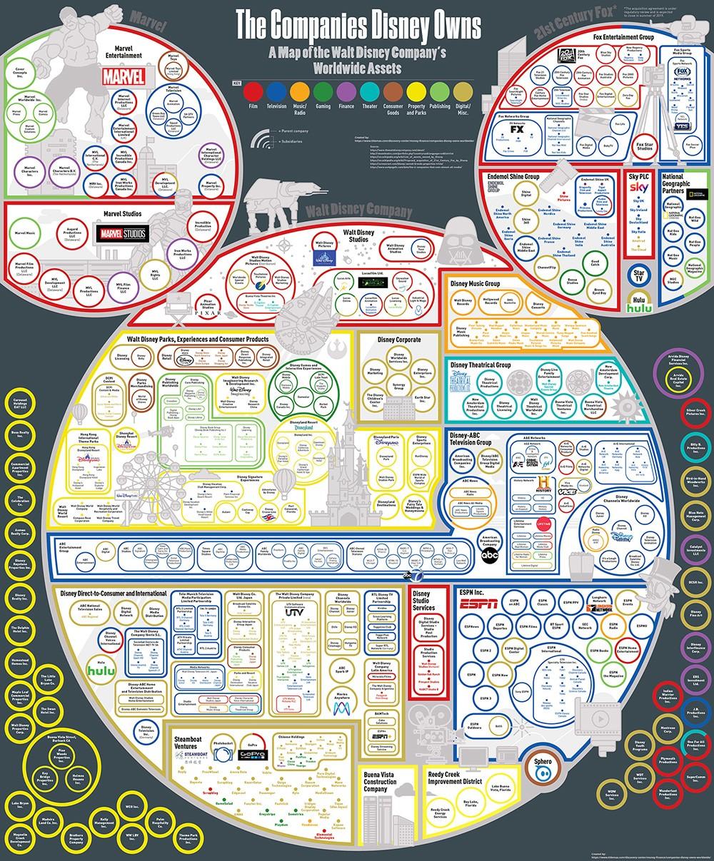 A Disney cégbirodalma (kép forrása: https://www.titlemax.com/discovery-center/money-finance/companies-disney-owns-worldwide/)