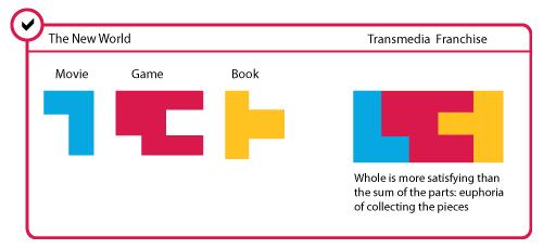 Példa a transzmediális történet felépítésére