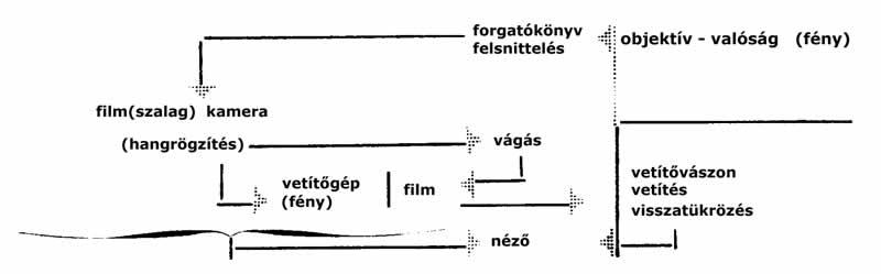 A filmi apparátus leleplezése Vertov Ember a felvevőgéppel (1929) című filmjének prológusában.