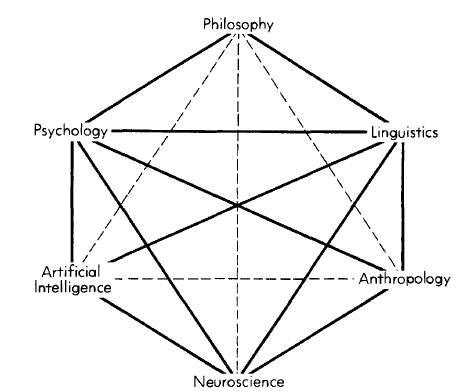 A kognitív tudományok hatszöge (Forrás: Gardner 1985: 37).