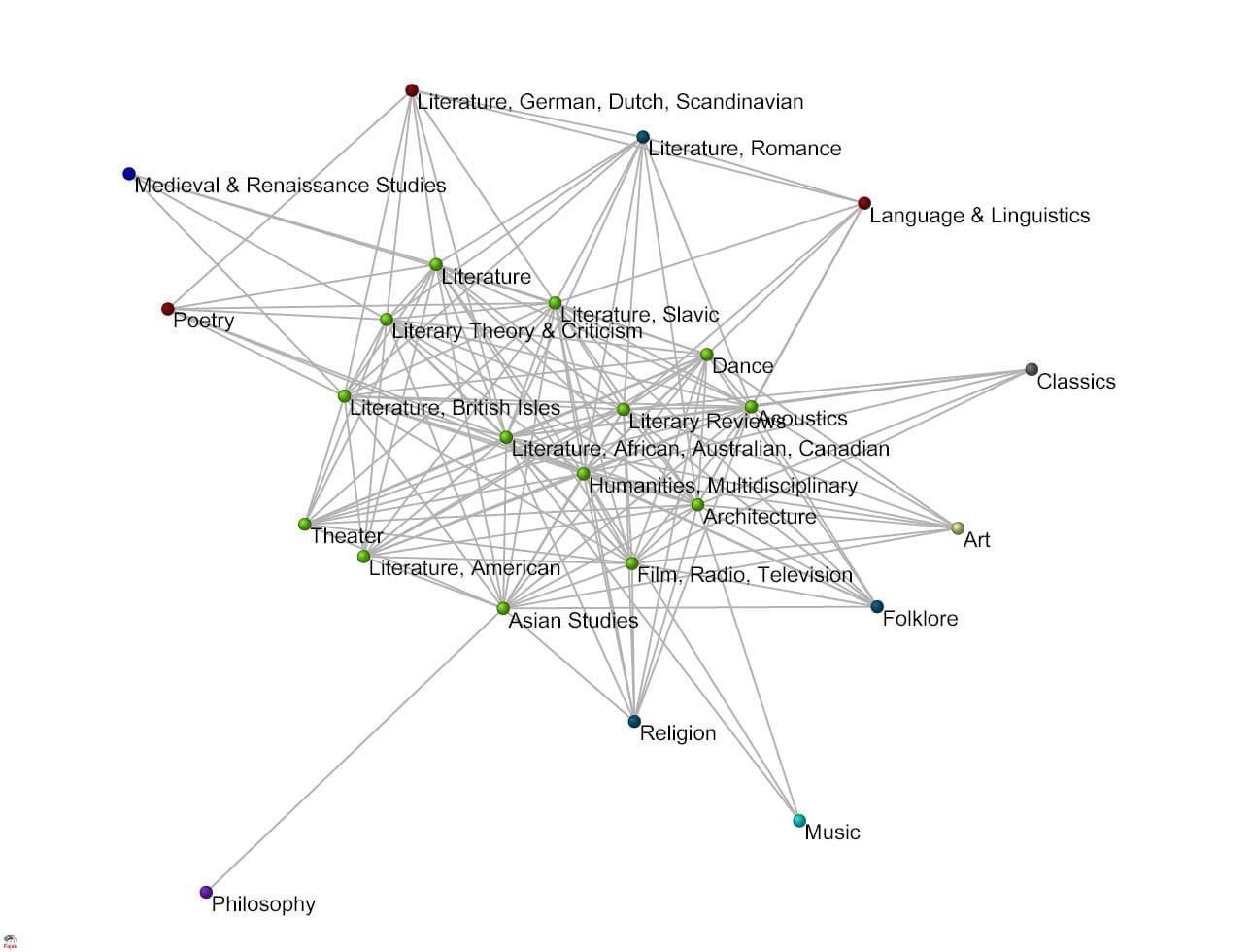 1. ábra. A bölcsészettudományok kapcsolatrendszerét bemutató vizualizáció
