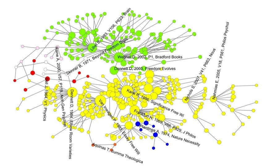 2. ábra. A szabad akaratról szóló tanulmányokban használt hivatkozások vizualizációja