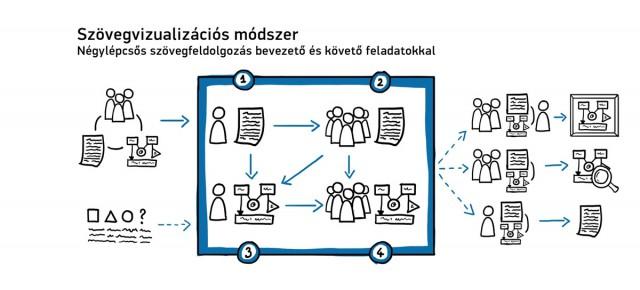 Képesített szövegek. Szövegvizualizációs módszer a (film)elméleti (felső)oktatásban