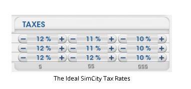 A <em>SimCity</em> (Maxis, 1985) ideális adókulcsai a <em>SimCity Planning Guide</em> szerint.
