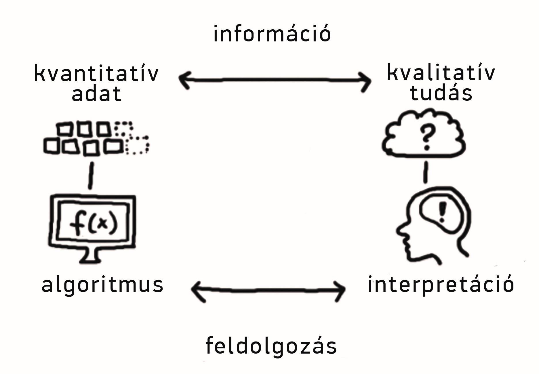 Kép 01: Vizualizációk rendszerezése