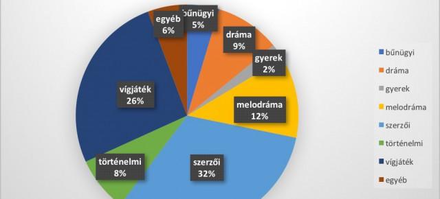 Műfajok a magyar filmtörténetben